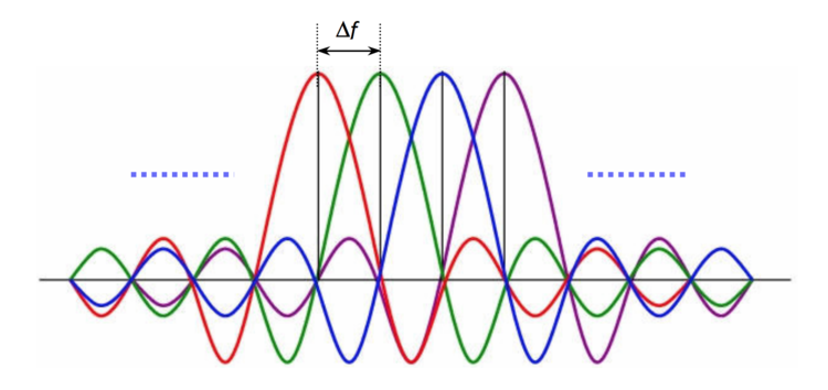 """OFDM subcarrier spacing creates """"nulls"""" canceling out inter-carrier interference (ICI) without the need for guard bands or expensive bandpass filters"""